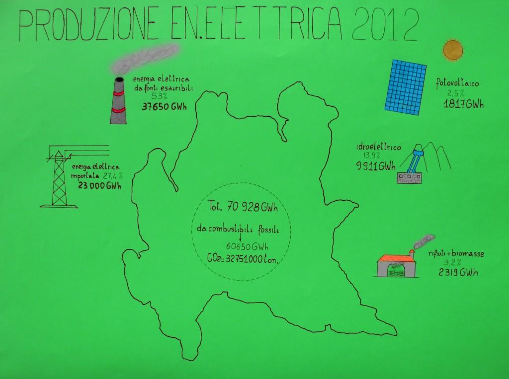 produzione en. elettrica in Lombardia