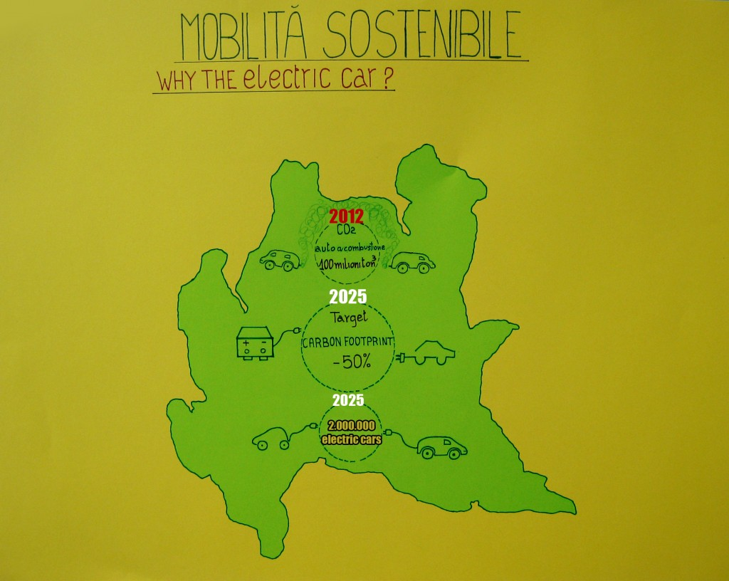 E-mobility in Lombardia