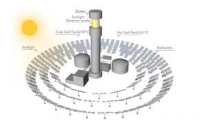 centrale solare rermodinamica